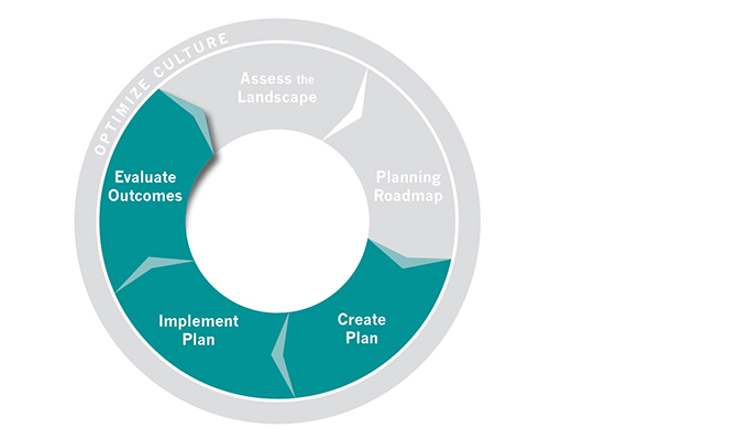 Planning Institute Design Process Graphic